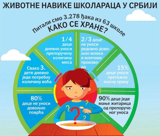 Животне навике школараца у Србији